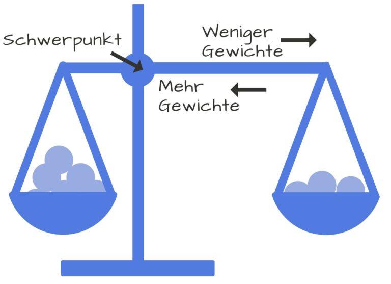 Verhältnis von Stangenlänge und Gewichten