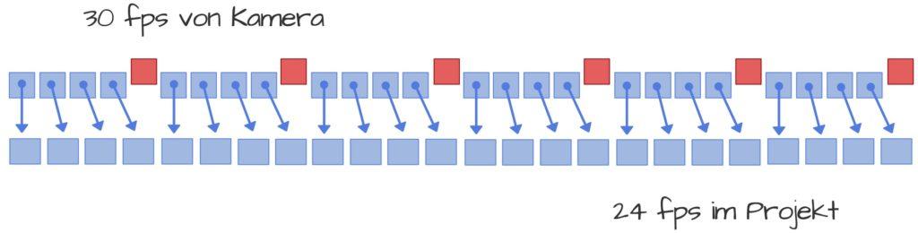 Framerates passen nicht zusammen - Veranschaulichung