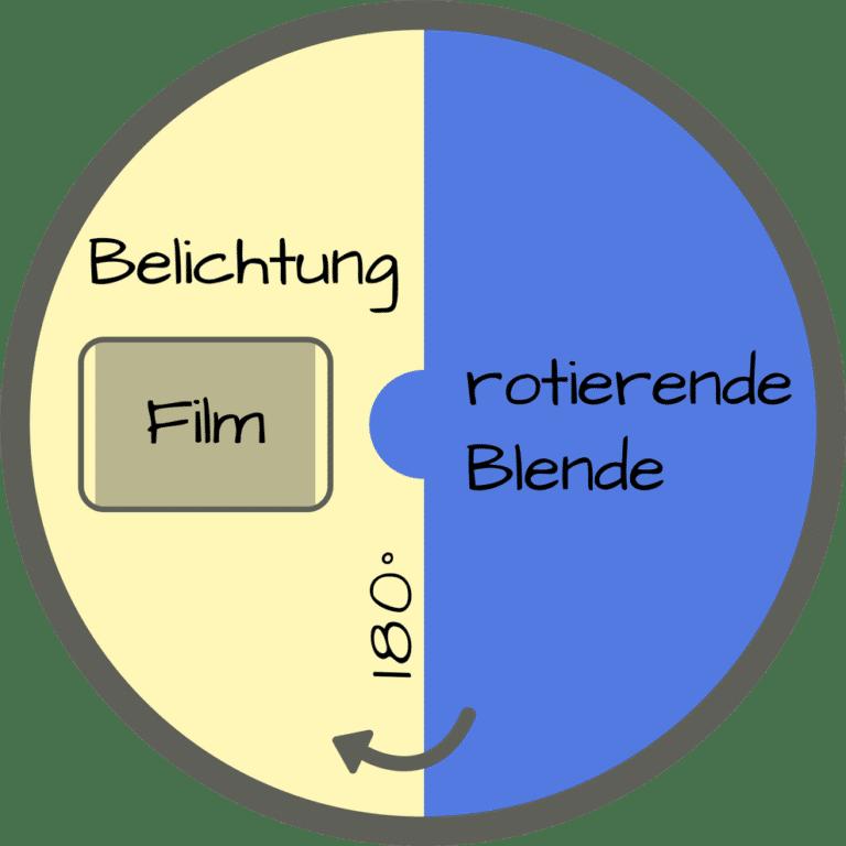 Veranschaulichung der 180° Shutter Regel